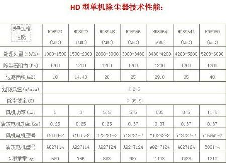 HD型单机除尘器的技术参数