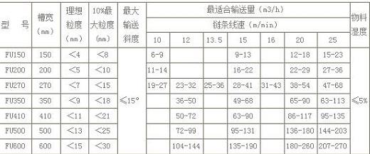 FU型链式输送机技术参数