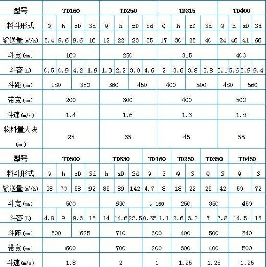TD-D型斗式提升机技术参数表
